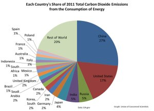 gw-graphic-pie-chart-co2-emissions-by-country-2011