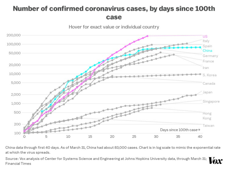 bDf0T_number_of_confirmed_coronavirus_cases_by_days_since_100th_case_